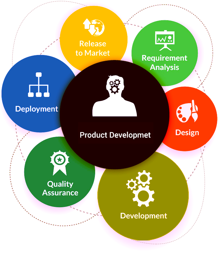 Thidiff product development for Product design development